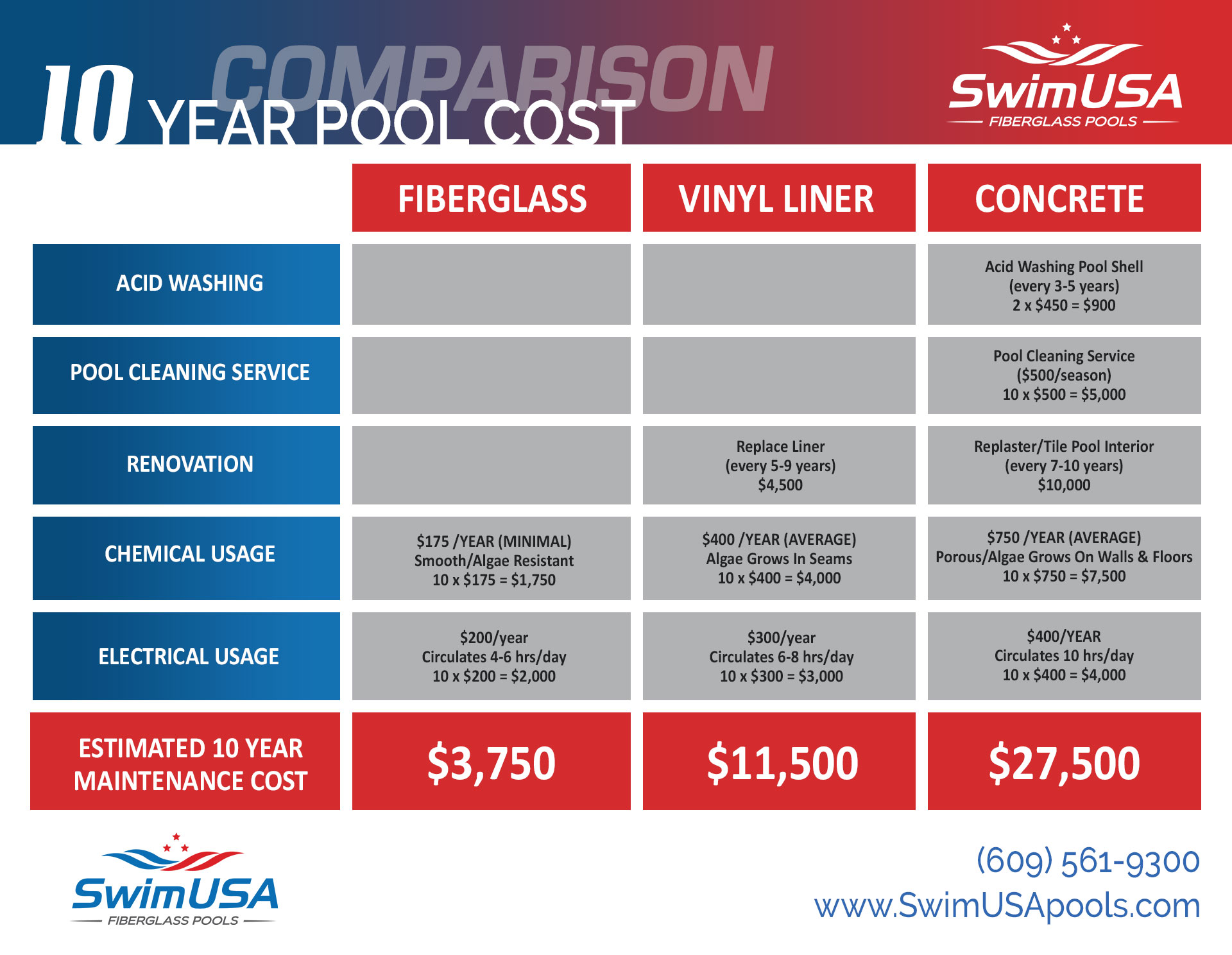 compare fiberglass, vinyl liner, gunite pools
